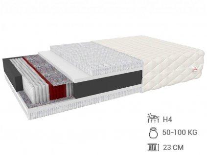 Viacvrstvový latexový matrac Migel 200x120
