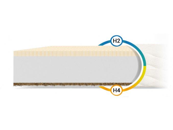 Pikolino matrac s kokosom a latexom 140x70x10