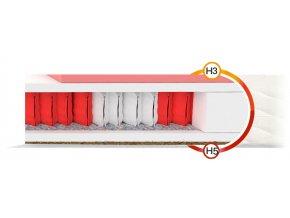 Zdravotný matrac Ivory Multipocket 200x140