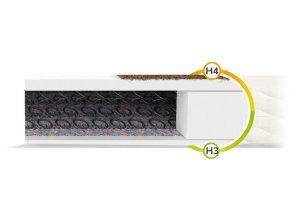 Sealy pružinový matrac s kokosom 200x160x15